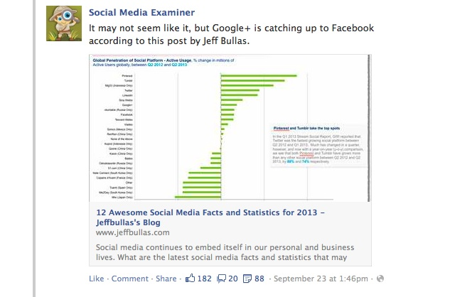www.jeffbullas.com:2013:09:20:12-awesome-social-media-facts-and-statistics-for-2013
